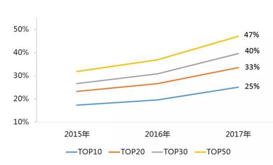 2017房企TOP200完整榜单 看看你家的房企位居多少名