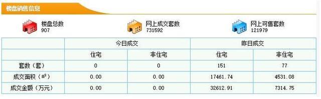 3月7日东莞新房成交151套 均价18767元/㎡
