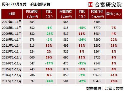 合富:东莞楼市年终冲刺供求两旺 房价稳中有升