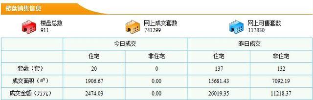 莞楼市4月14日成交269套 住宅均价16592元/㎡