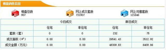3月8日东莞新房成交232套 均价18202元/㎡