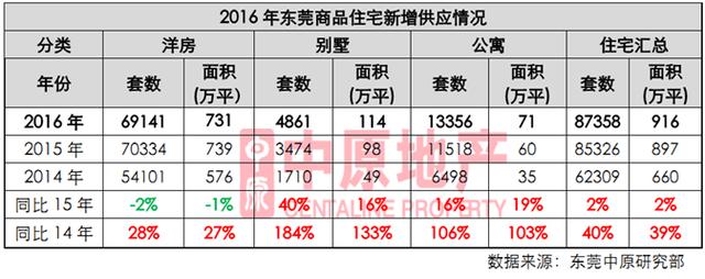 中原地产:2016年东莞商品房住宅新增供应情况