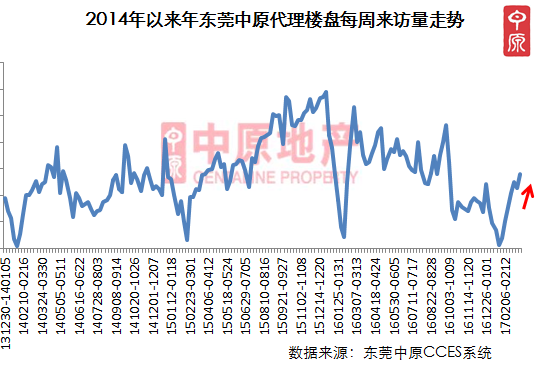 中原地产: 开发商推货热情高涨 市场升温明显