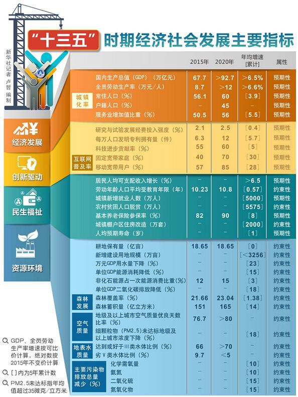 【指标一】增加值占gdp比重15%——战略性新兴产业将成新的