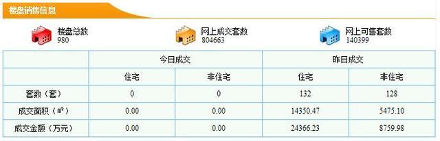 东莞住宅12.09成交132套 成交均价16979元/平米