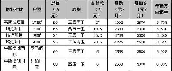 首付6万【中熙松湖国际】引爆东莞置业狂潮