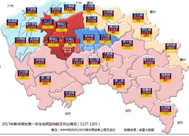 上周东莞一手住宅签约1494套 创近去9周以来最高