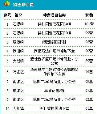 东莞住宅11.13成交124套 成交均价16453元/平米