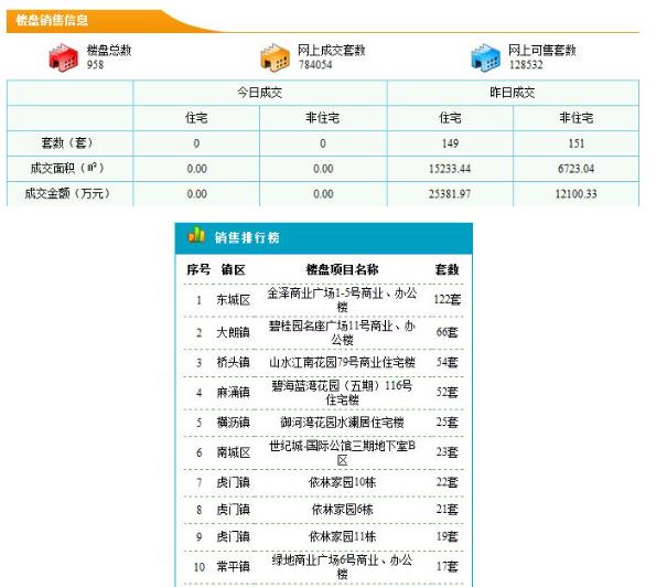 东莞住宅10.9成交149套 成交均价16662元/平米