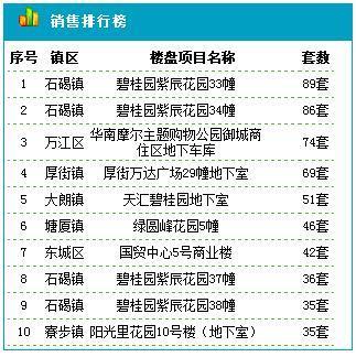 东莞住宅11.8成交185套 成交均价15825元/平米