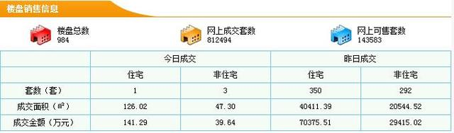 东莞住宅12.29成交350套 成交均价17415元/平米
