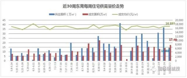 12月第一周东莞住宅均价16993元/㎡ 稳中略涨