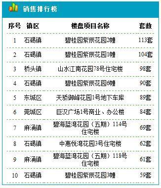 东莞住宅9.9成交125套 成交均价17673元/平米