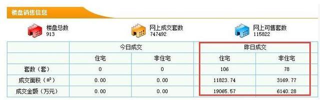 5月13日东莞新房成交106套 均价16125元/㎡