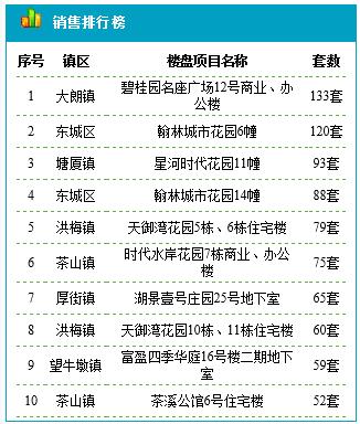 东莞住宅12.15成交369套 成交均价17445元/平米