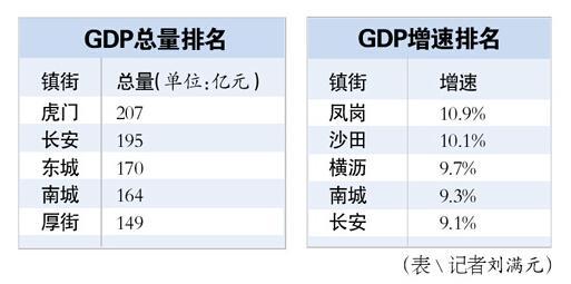 厚街gdp_东莞各镇区最新GDP解析