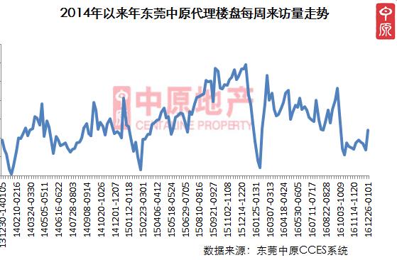 中原: 住宅成交环比大涨 楼市人气有所回升
