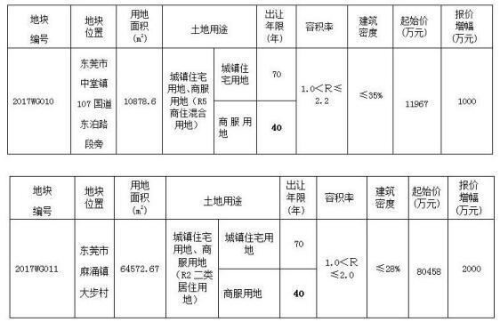 东莞土地拍卖再出新模式 竞自持商品住房面积+年限