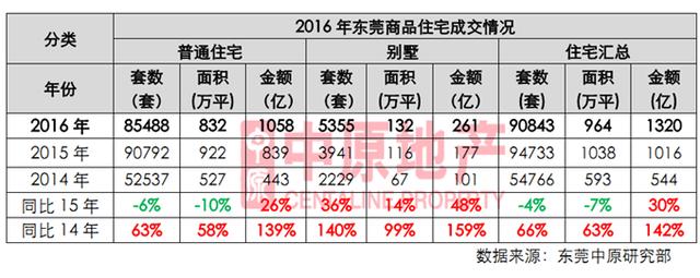 中原地产:2016年东莞楼市成交情况