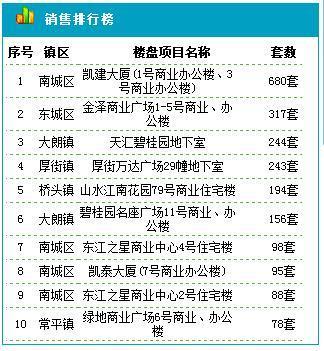东莞住宅10.23成交115套 成交均价17192元/平米