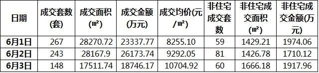 东莞楼市6月3日成交208套 住宅均价10704.92元/㎡