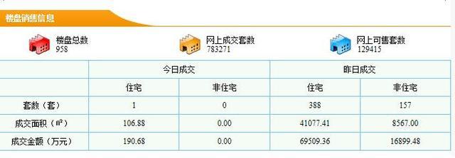 东莞住宅9.30成交388套 成交均价16921元/平米