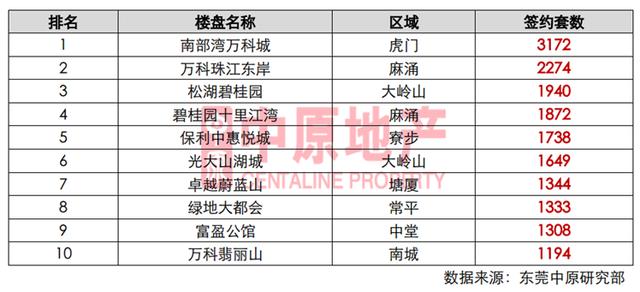 中原地产:2016年东莞楼市销售排行情况