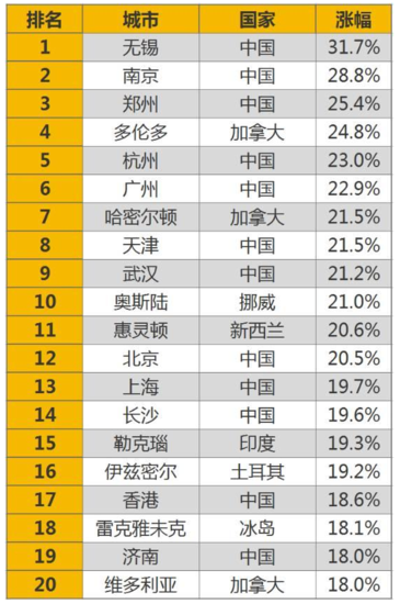 还有比北上广涨得更猛的 中国楼市拐点已到?