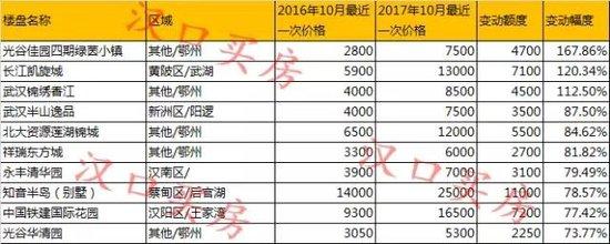 2017大武汉楼盘涨幅前10名!一半在鄂州!