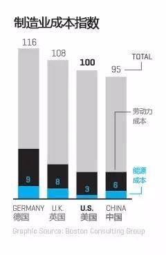 """1年后 """"美国制造""""可能比""""中国制造""""成本更低!"""