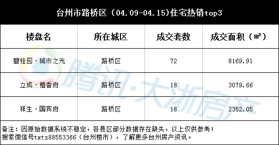 台州楼市周成交(04.09-04.15) 温岭纯新盘成交登顶