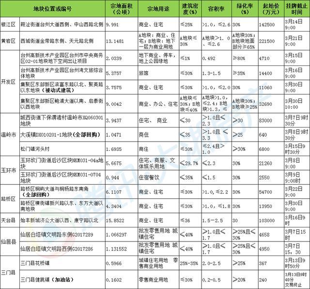3月土拍预告:台州开年首场土拍大戏开演