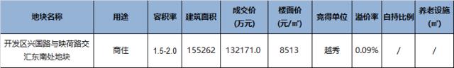 杭州6.19土拍: 越秀竞得临平山北商住地 近底价成交
