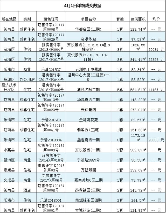 4月1日温州楼市日报:新房成交125套