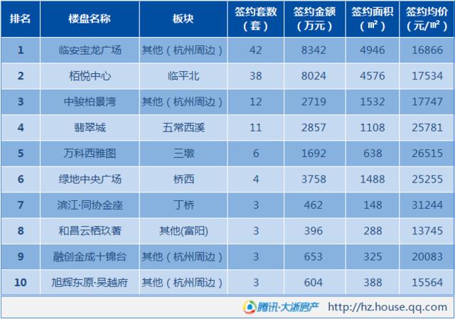 7月8日杭州新房成交168套 临安酒店式公寓抢眼