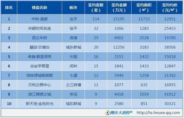 9月12日杭州新房成交523套 临平刚需大盘蝉联榜首