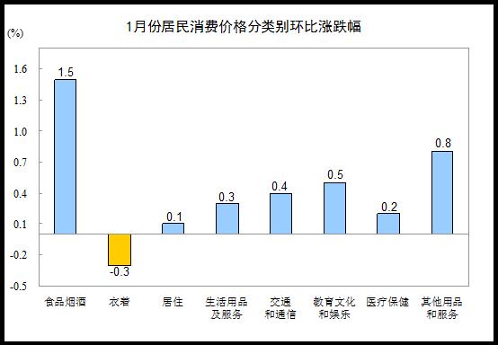 统计局:2018年1月CPI同比上涨1.5% 环比上涨0.6%