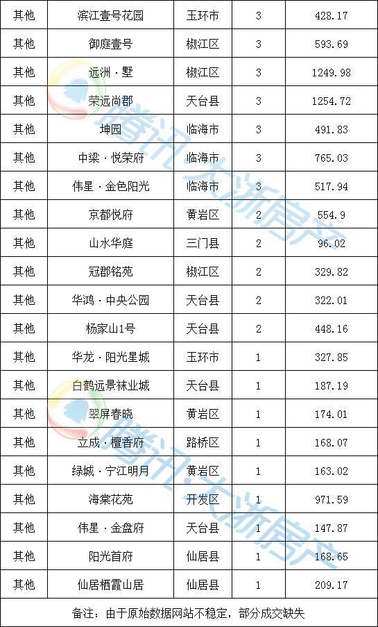 4月16日台州楼市日报:临海、开发区并列第一