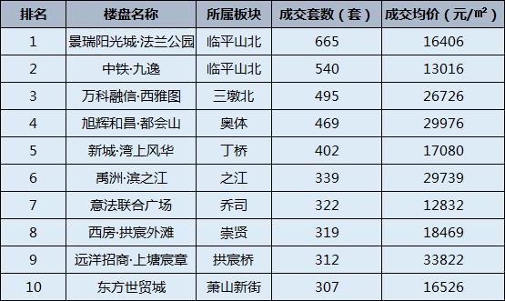 来看看12月份杭州新房哪些楼盘卖得好?