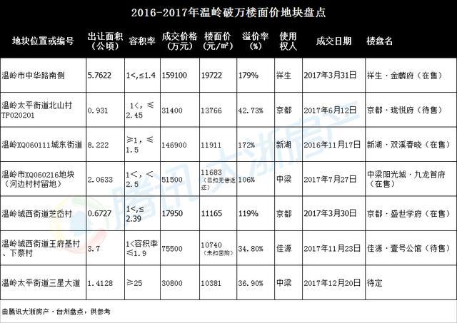 楼面价17199元 新湖15.6亿夺温岭城西热地