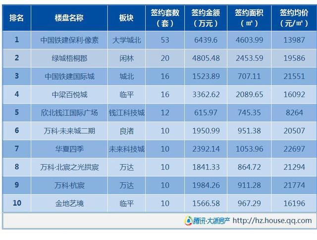5月18日杭州新房成交566套 刚需购买力依旧强劲