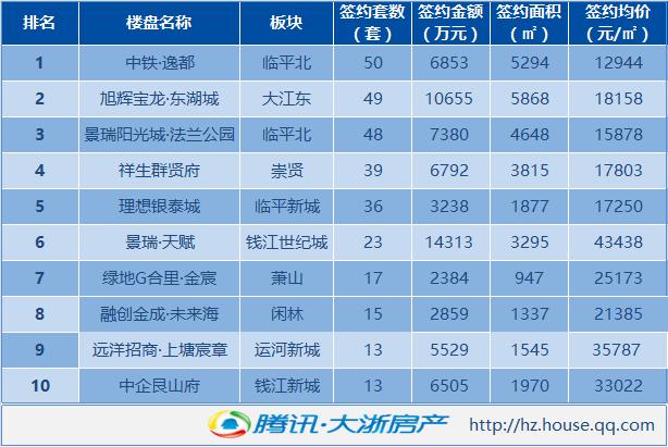 12月6日杭州新房成交606套 大江东热盘表现抢眼