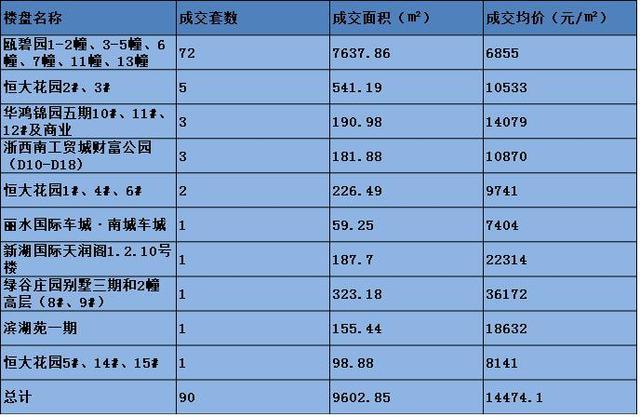 3月7日丽水楼市日报:市区在售商品房成交90套