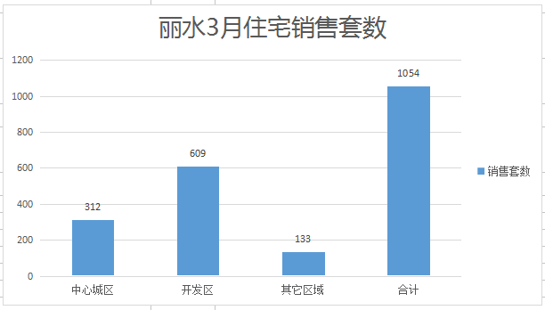 丽水楼市3月成交数据:共成交1054套