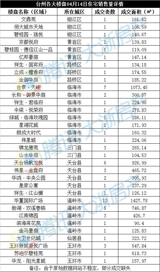04月14日台州楼市日报:全市住宅成交72套