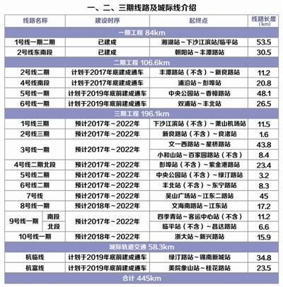 杭州地铁三期规划获批 未来杭州人人都住地铁房
