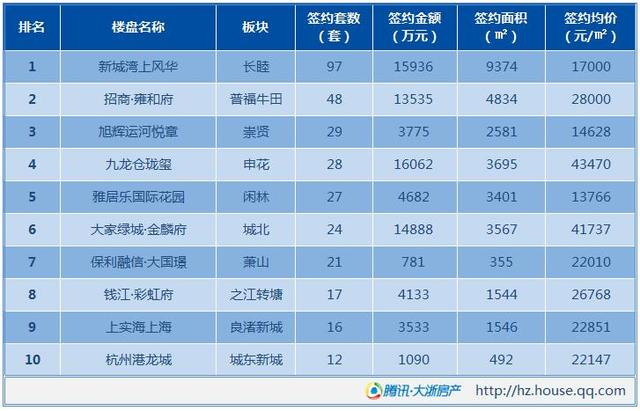 10月12日杭州新房成交595套 长睦新盘热销领跑
