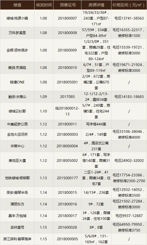 本周杭城9盘开 新增3574套房源
