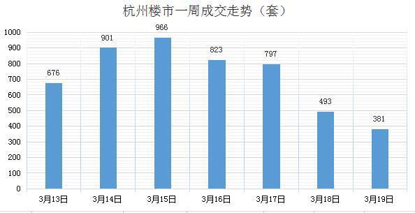 杭州楼市上周成交大涨84.64% 三月成交已破万