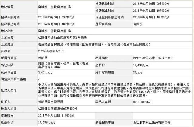 松阳今年首块住宅用地今日拍卖成功 楼面价超3000元